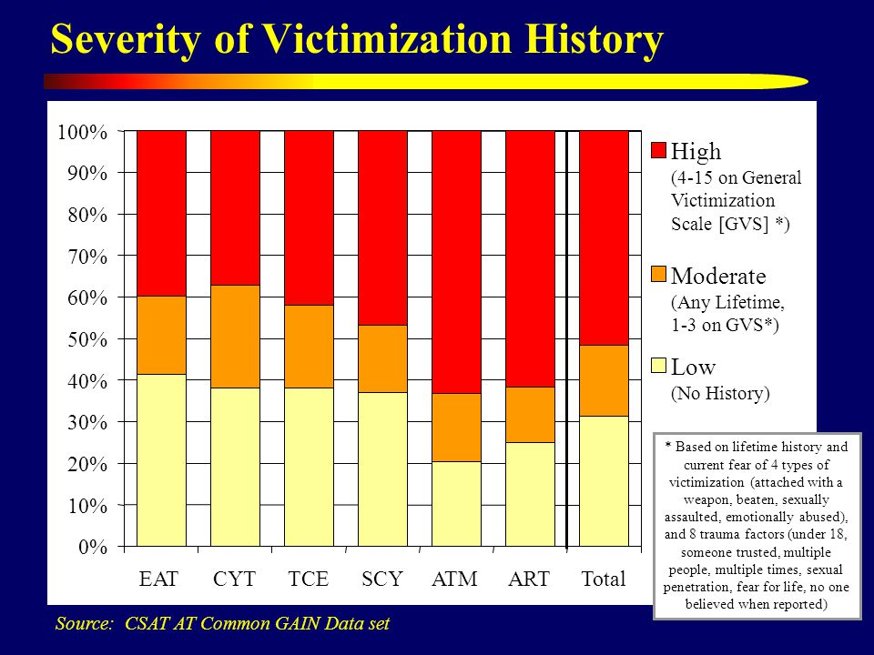 Severity of Victimization History Source: CSAT AT Common GAIN Data set 0% 10% 20% 30% 40% 50% 60% 70% 80% 90% 100% EATCYTTCESCYATMARTTotal High (4-15 on General Victimization Scale [GVS] *) Moderate (Any Lifetime, 1-3 on GVS*) Low (No History) * Based on lifetime history and current fear of 4 types of victimization (attached with a weapon, beaten, sexually assaulted, emotionally abused), and 8 trauma factors (under 18, someone trusted, multiple people, multiple times, sexual penetration, fear for life, no one believed when reported)