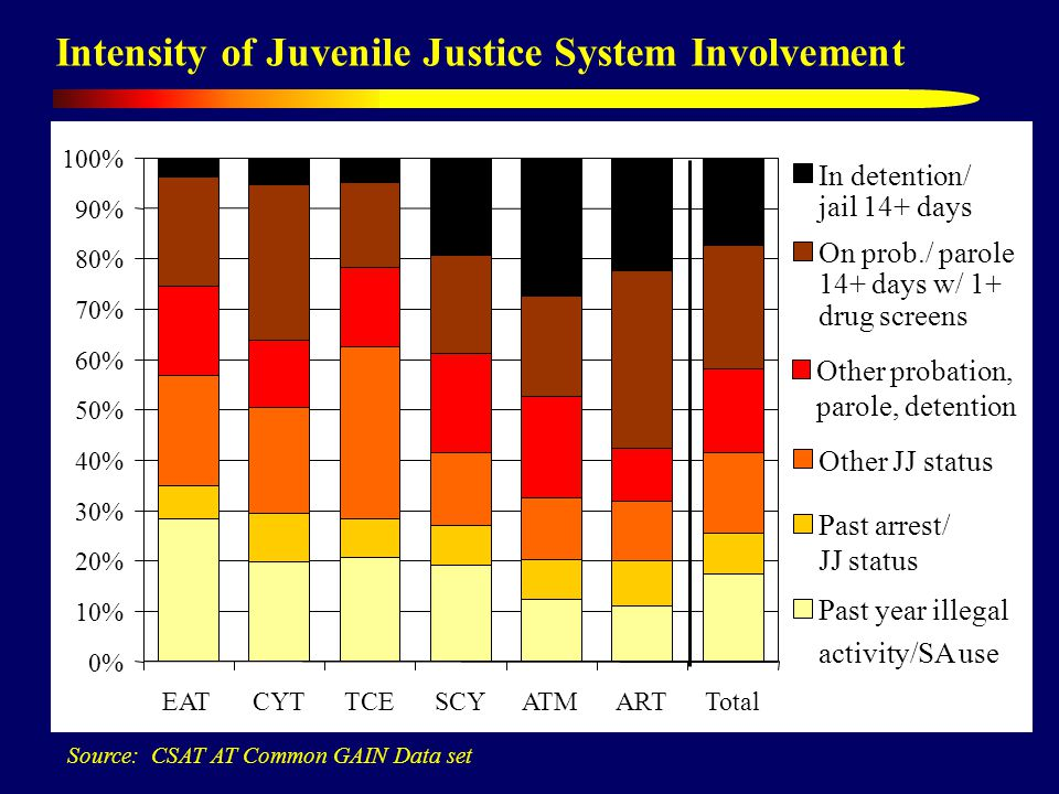 Intensity of Juvenile Justice System Involvement Source: CSAT AT Common GAIN Data set 0% 10% 20% 30% 40% 50% 60% 70% 80% 90% 100% EATCYTTCESCYATMARTTotal In detention/ jail 14+ days On prob./ parole 14+ days w/ 1+ drug screens Other probation, parole, detention Other JJ status Past arrest/ JJ status Past year illegal activity/SA use