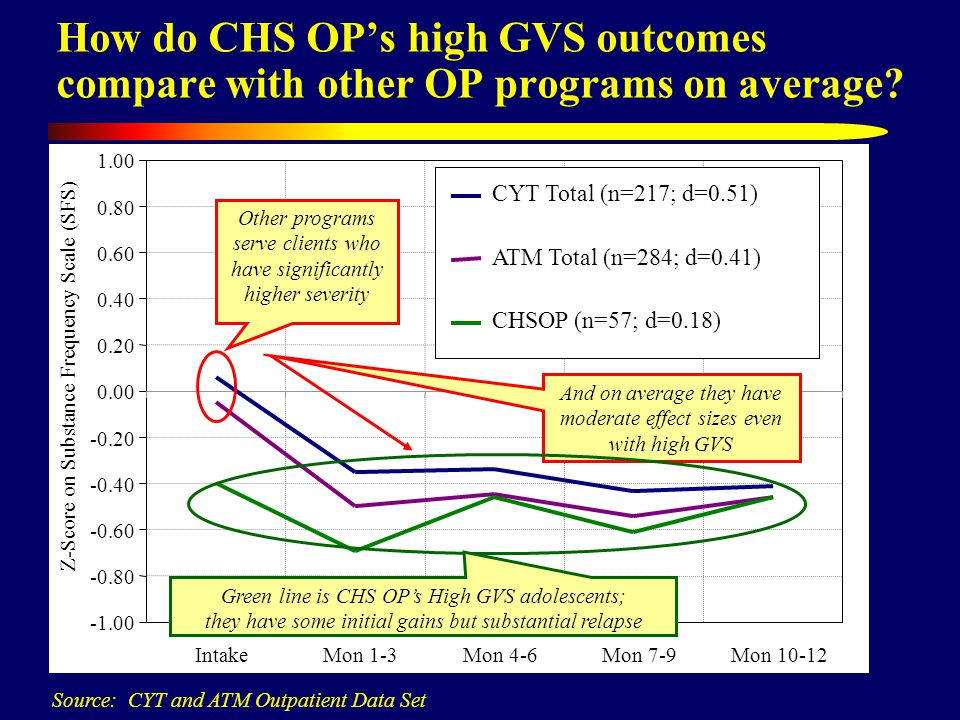 How do CHS OP's high GVS outcomes compare with other OP programs on average.