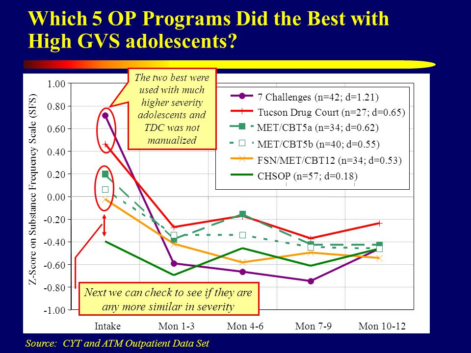 Which 5 OP Programs Did the Best with High GVS adolescents.