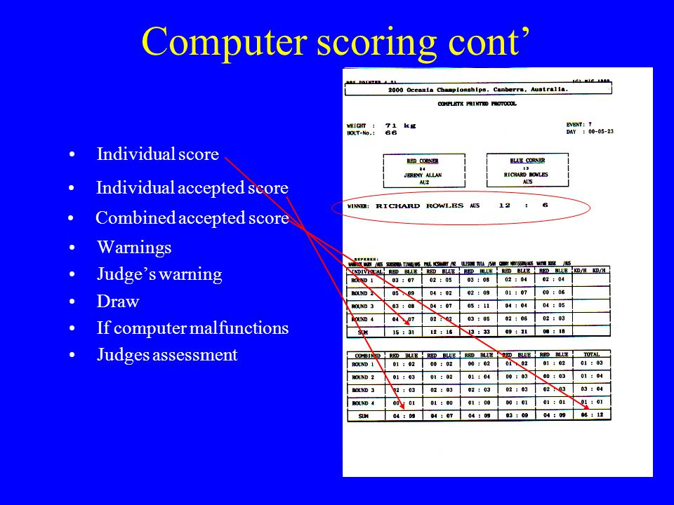 Computer scoring cont' Warnings Judge's warning Draw If computer malfunctions Judges assessment Individual score Individual accepted score Combined accepted score