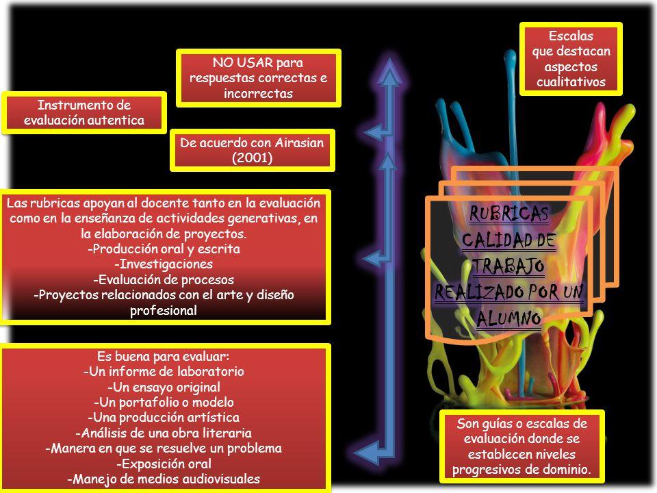 LAS RUBRICAS SON HERRAMIENTAS PODEROSAS -Permiten mejorar y supervisar el desempeño del alumno -Definen calidad de los aprendizajes -Permiten al docente focalizar procesos como productos del aprendizaje -Incrementan responsabilidad -Realimenta a los alumno Elaboración y calificación de rubricas 1)Determina las capacidades o competencias que se pretenden desarrollar en los alumnos 2) Examinar modelos 3)Selecciona criterios de evaluación 4)Grados de calidad 5)Compartir y validar la rubrica con los estudiantes 6)Utilizar como autoevaluación y evaluación por pares 7)Evaluar la producción final 8)Conducir la evaluación del docente Requisitos en las rubricas Sensibles a los objetivos Aprobadas a la etapa de desarrollo Credibilidad Claras Justos