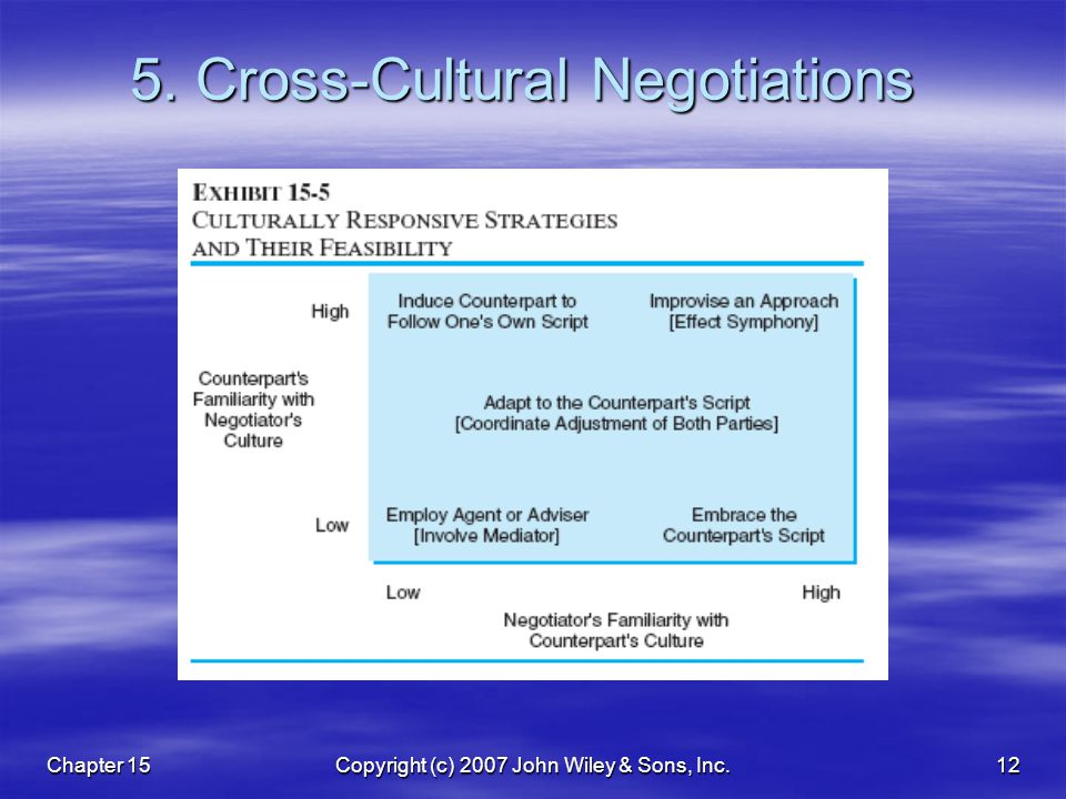 Chapter 15Copyright (c) 2007 John Wiley & Sons, Inc.12 5. Cross-Cultural Negotiations