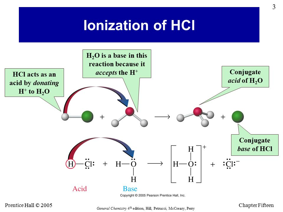 Chapter Fifteen 3 Hall © 2005 Prentice Hall © 2005 General Chemistry 4 th edition, Hill, Petrucci, McCreary, Perry Ionization of HCl HCl acts as an acid by donating H + to H 2 O H 2 O is a base in this reaction because it accepts the H + Conjugate acid of H 2 O Conjugate base of HCl