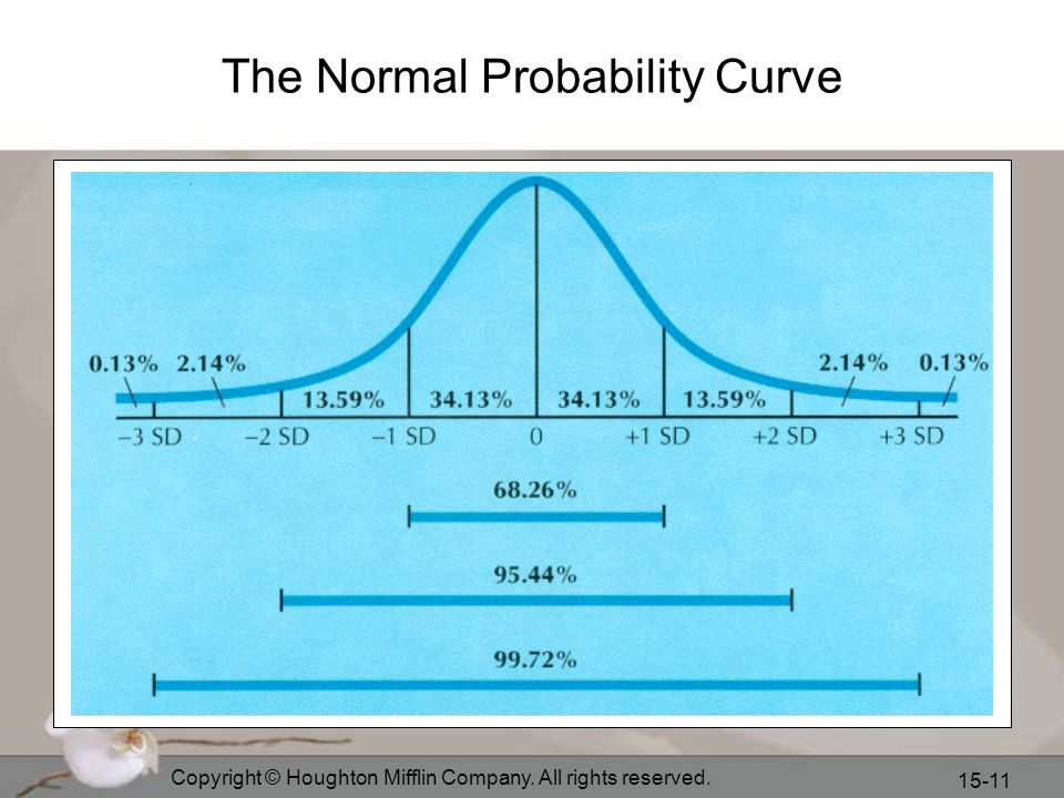 Copyright © Houghton Mifflin Company. All rights reserved. 15-11 The Normal Probability Curve