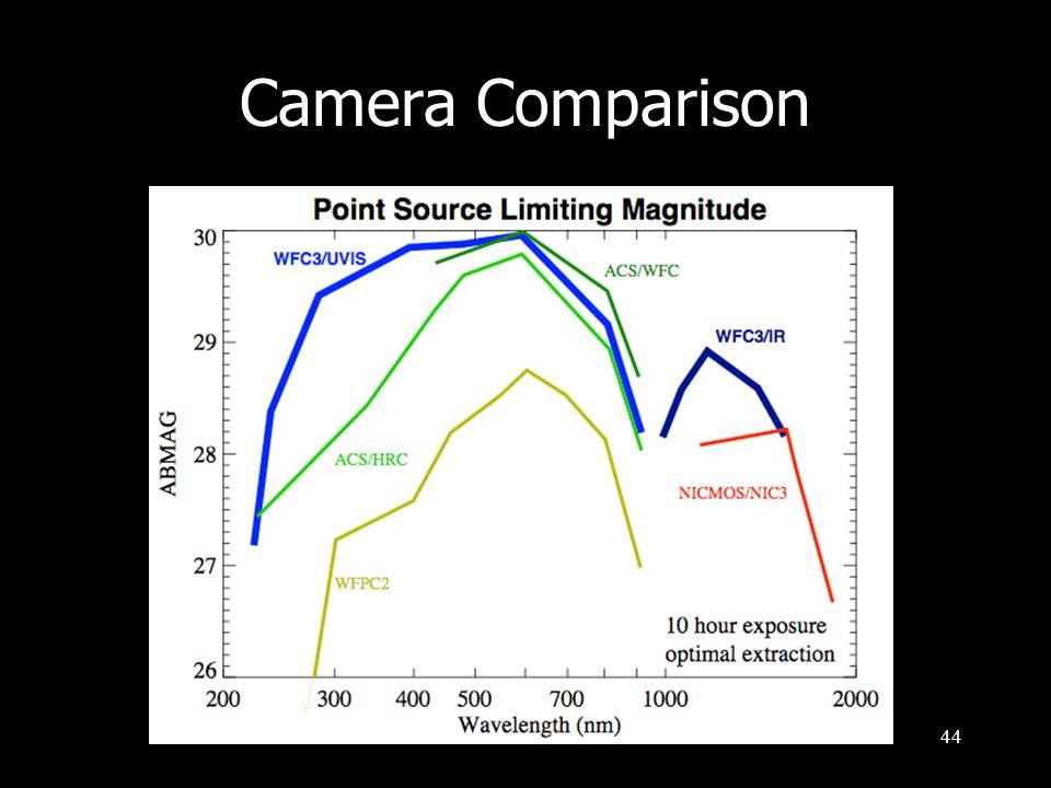 44 Camera Comparison