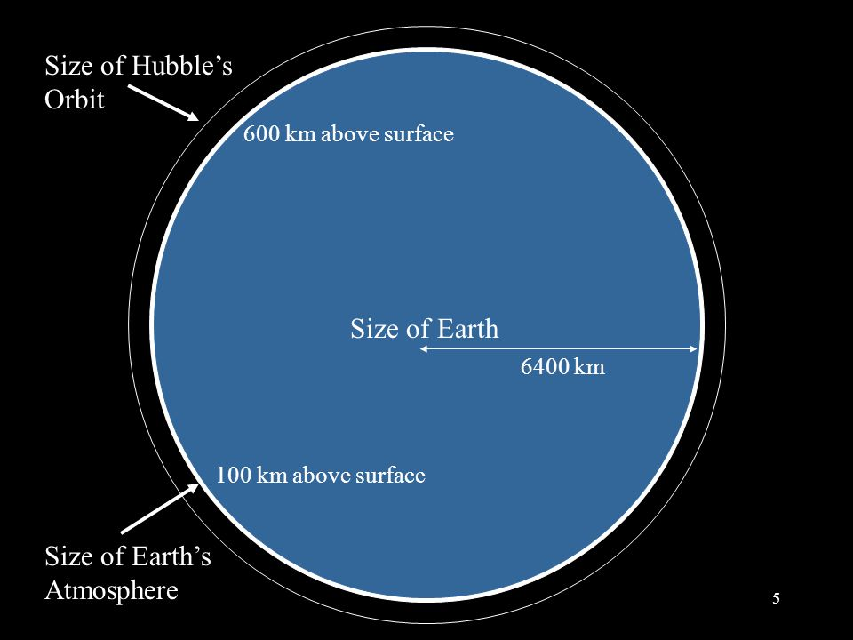 5 Size of Earth Size of Earth's Atmosphere 6400 km 600 km above surface Size of Hubble's Orbit 100 km above surface