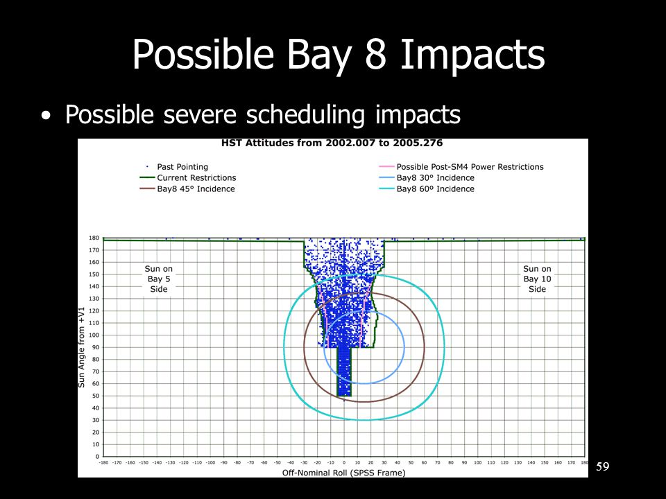 59 Possible severe scheduling impacts Possible Bay 8 Impacts