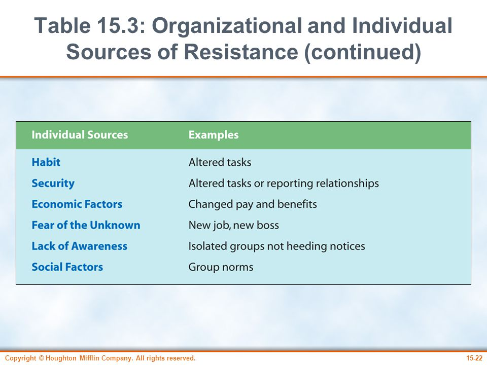Copyright © Houghton Mifflin Company. All rights reserved.15-22 Table 15.3: Organizational and Individual Sources of Resistance (continued)