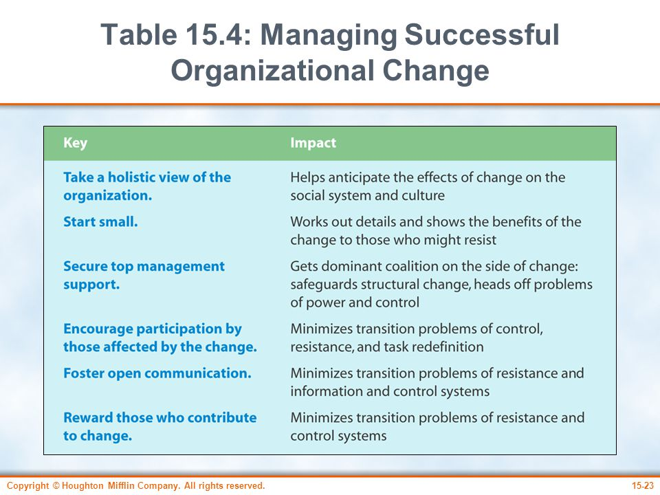 Copyright © Houghton Mifflin Company. All rights reserved.15-23 Table 15.4: Managing Successful Organizational Change