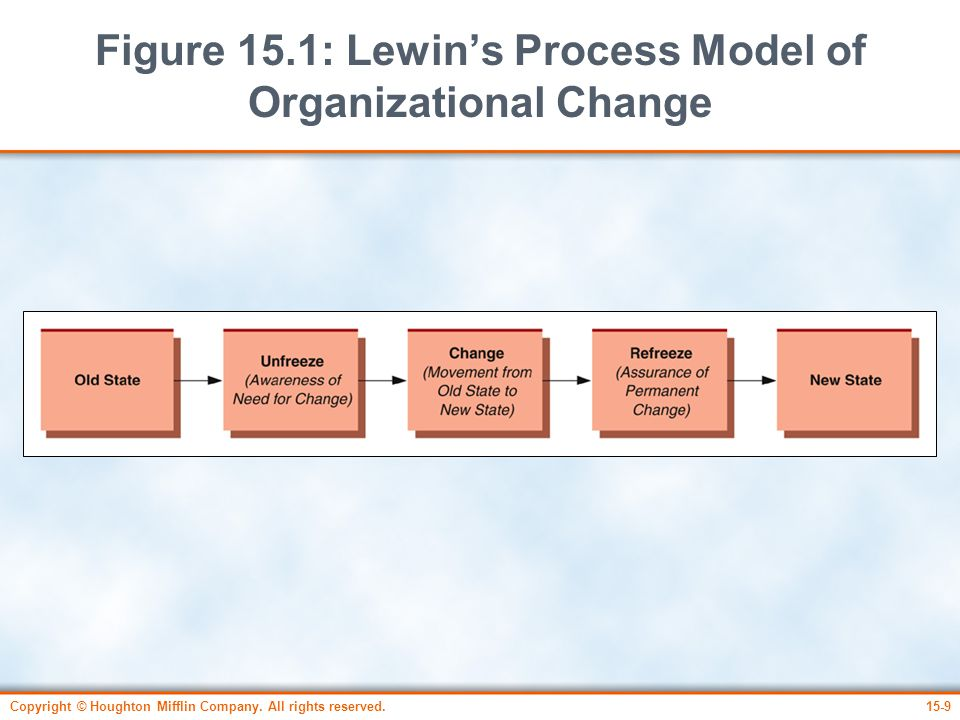 Copyright © Houghton Mifflin Company. All rights reserved.15-9 Figure 15.1: Lewin's Process Model of Organizational Change