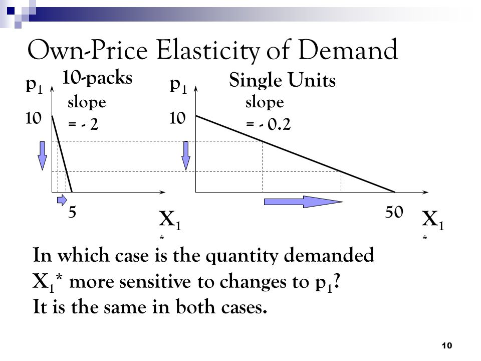 10 Own-Price Elasticity of Demand 550 10 slope = - 2 slope = - 0.2 p1p1 p1p1 10-packs Single Units X1*X1* X1*X1* In which case is the quantity demanded X 1 * more sensitive to changes to p 1 .