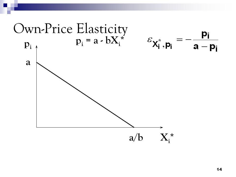 14 Own-Price Elasticity pipi Xi*Xi* p i = a - bX i * a a/b