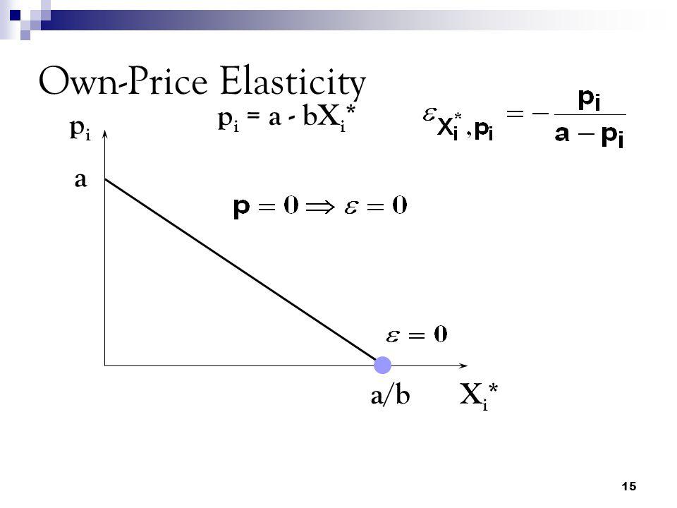 15 Own-Price Elasticity pipi Xi*Xi* p i = a - bX i * a a/b