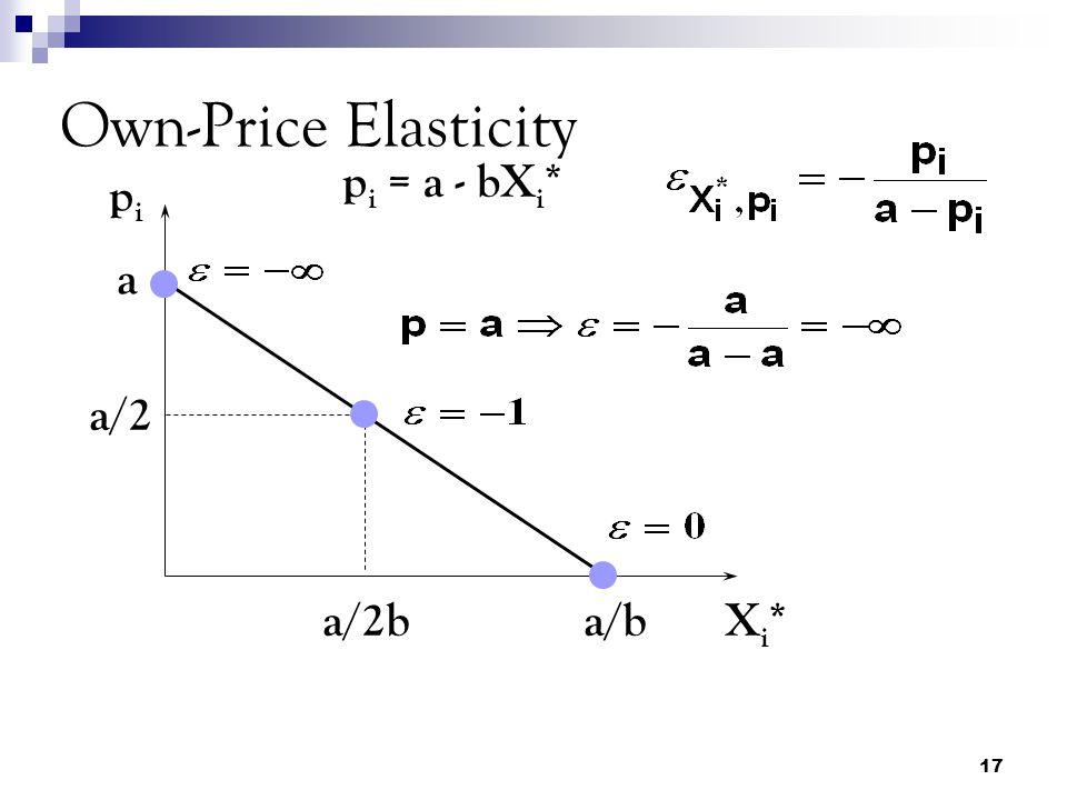 17 Own-Price Elasticity pipi Xi*Xi* a p i = a - bX i * a/b a/2 a/2b