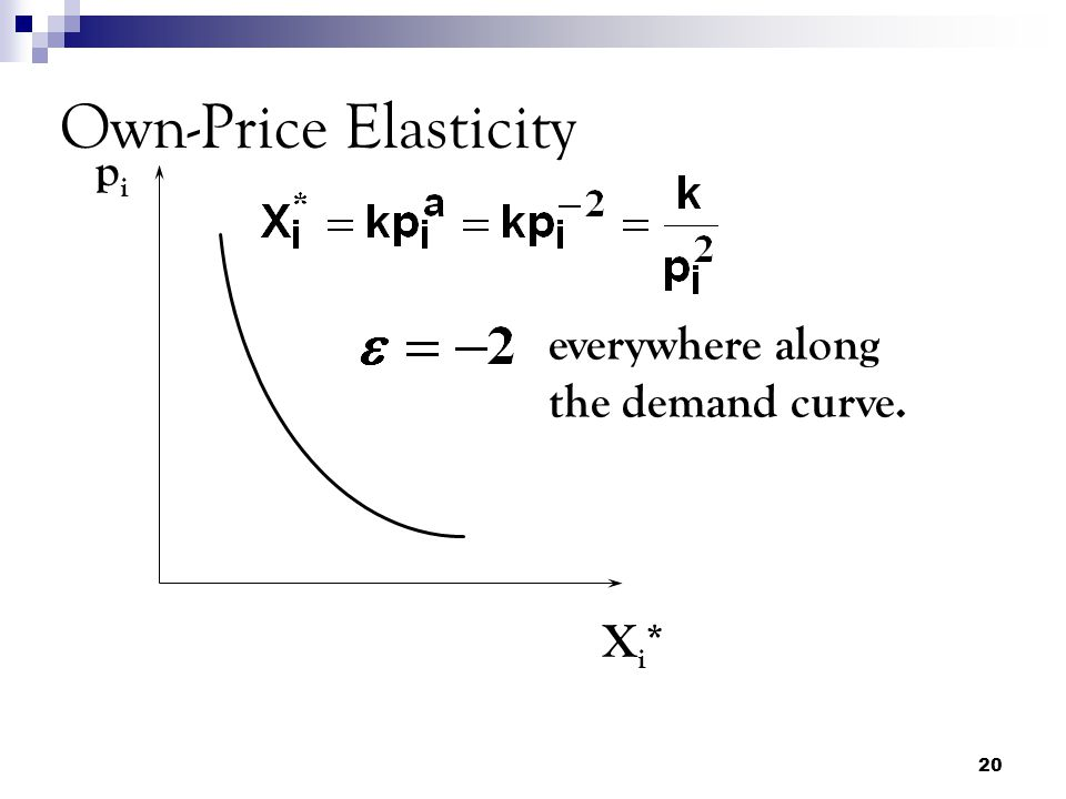 20 Own-Price Elasticity pipi Xi*Xi* everywhere along the demand curve.