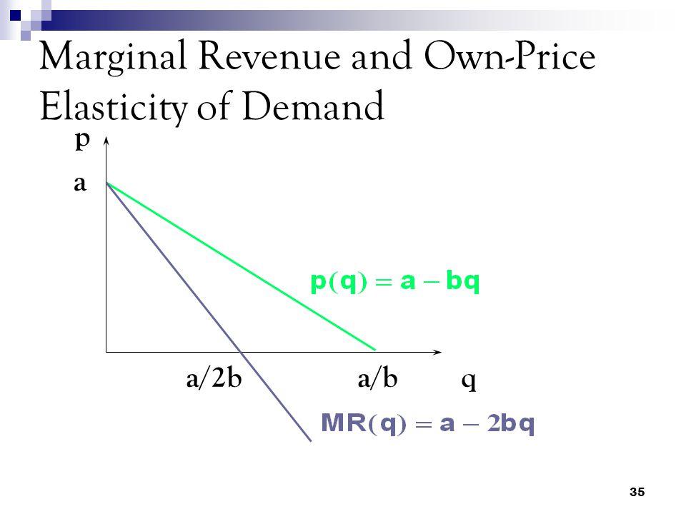 35 Marginal Revenue and Own-Price Elasticity of Demand a a/b p qa/2b