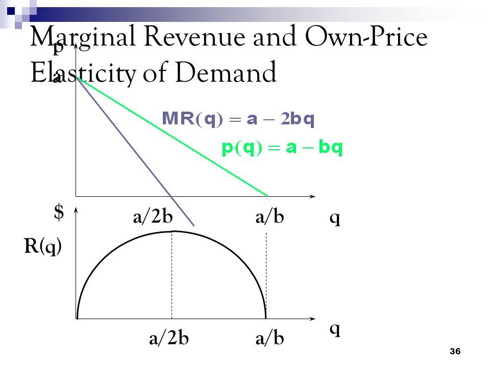 36 Marginal Revenue and Own-Price Elasticity of Demand a a/b p qa/2b q $ a/ba/2b R(q)