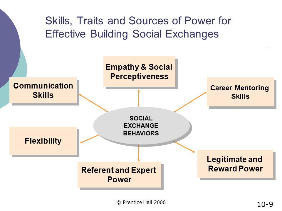 © Prentice Hall 2006 Applying the Tentative Process Model of Leaders' Social Exchange Behaviors  Are leaders overburdened with responsibilities.