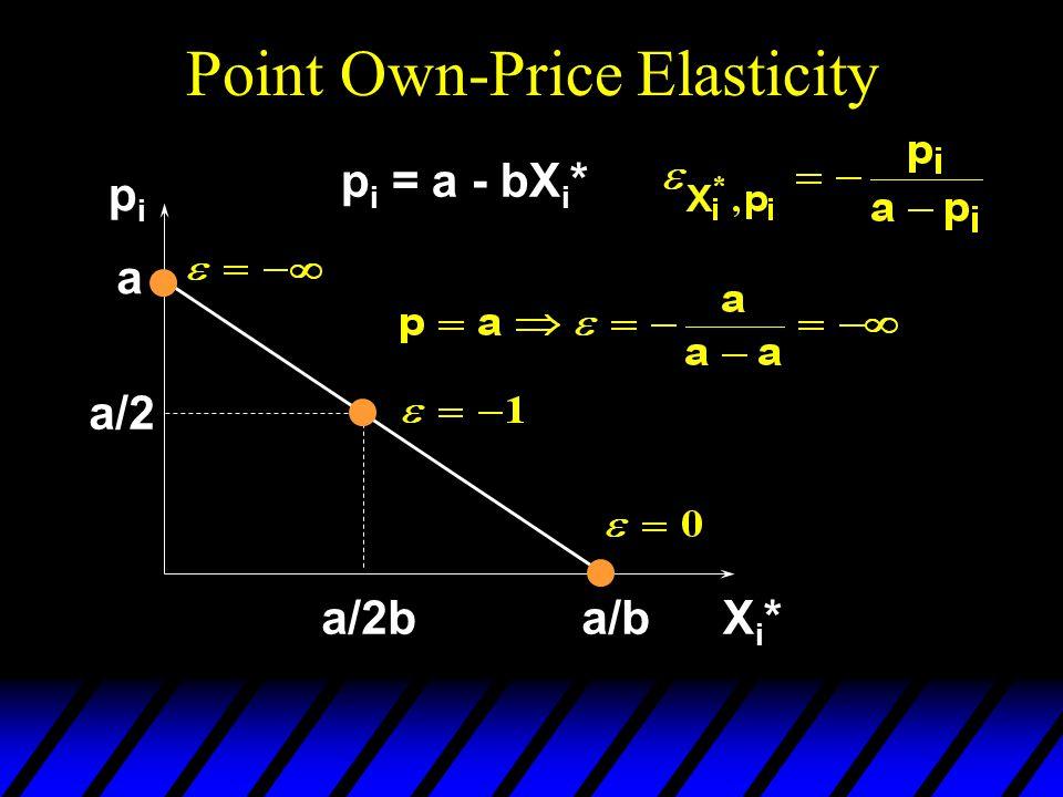 Point Own-Price Elasticity pipi Xi*Xi* a p i = a - bX i * a/b a/2 a/2b