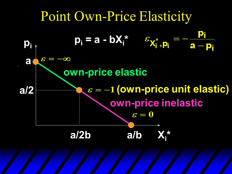 Point Own-Price Elasticity pipi Xi*Xi* a p i = a - bX i * a/b a/2 a/2b own-price elastic own-price inelastic (own-price unit elastic)