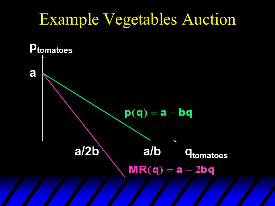 Example Vegetables Auction a a/b p tomatoes q tomatoes a/2b