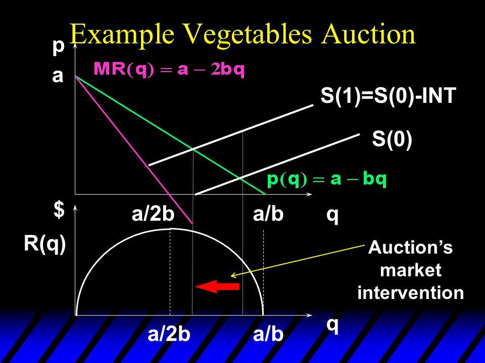 Example Vegetables Auction a a/b p qa/2b q $ a/ba/2b R(q) S(0) S(1)=S(0)-INT Auction's market intervention