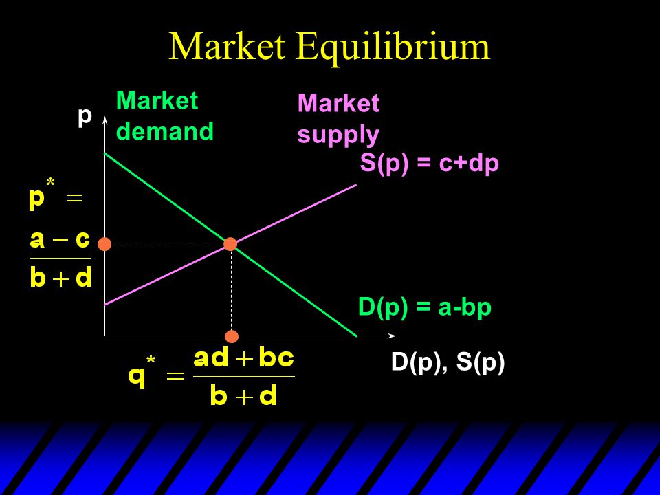 Market Equilibrium p D(p), S(p) D(p) = a-bp Market demand Market supply S(p) = c+dp