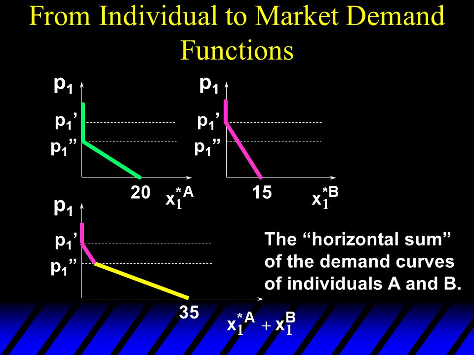 From Individual to Market Demand Functions p1p1 p1p1 p1p1 2015 35 p1'p1' p1 p1 p1'p1' p1 p1 p1'p1' p1 p1 The horizontal sum of the demand curves of individuals A and B.