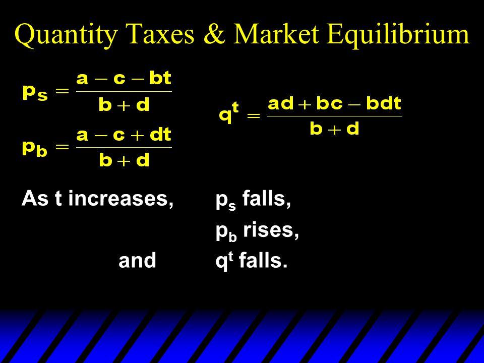 Quantity Taxes & Market Equilibrium As t increases, p s falls, p b rises, andq t falls.