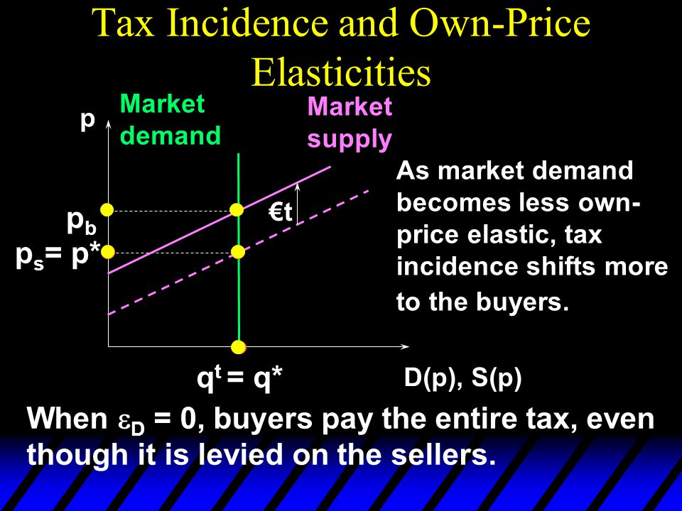 Tax Incidence and Own-Price Elasticities p D(p), S(p) Market demand Market supply p s = p* €t pbpb q t = q* As market demand becomes less own- price elastic, tax incidence shifts more to the buyers.