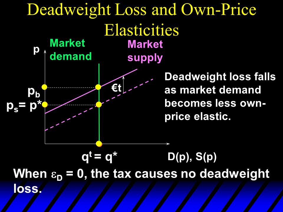 Deadweight Loss and Own-Price Elasticities p D(p), S(p) Market demand Market supply p s = p* €t pbpb q t = q* Deadweight loss falls as market demand becomes less own- price elastic.