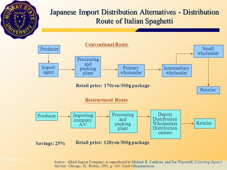Japanese Import Distribution Alternatives - Distribution Route of Italian Spaghetti 14-3 Processing and packing plant Import agent Producer Primary wholesaler Intermediary wholesaler Small wholesaler Retailer Conventional Route Restructured Route Retail price: 170yen/300g package Retail price: 128yen/300g package Depots Distribution Wholesalers Distribution centers Retailer Processing and packing plant Importing company A/C Producer Savings: 25% Source: Allied Import Company, as reproduced in Michael R.