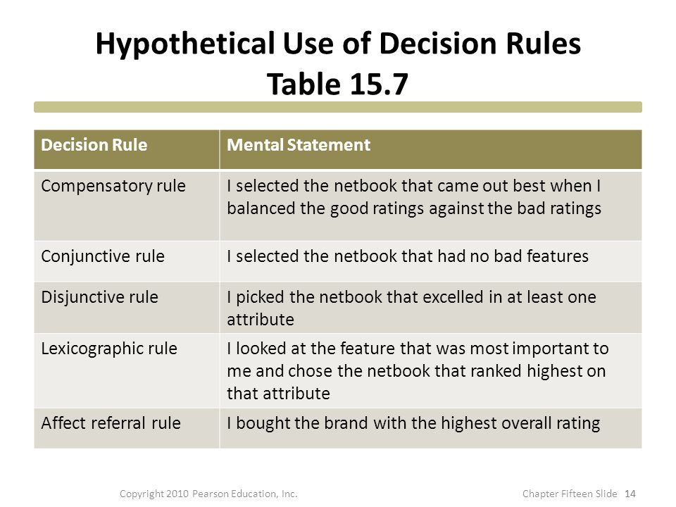 Hypothetical Use of Decision Rules Table 15.7 Decision RuleMental Statement Compensatory ruleI selected the netbook that came out best when I balanced
