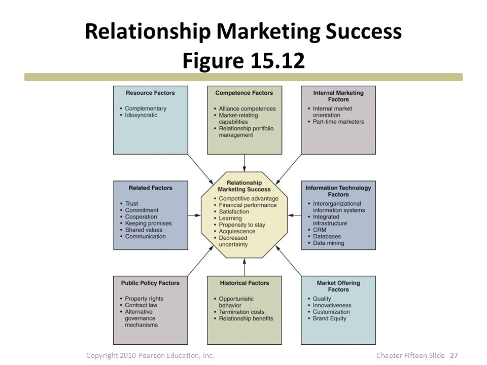 Relationship Marketing Success Figure 15.12 27 Copyright 2010 Pearson Education, Inc.
