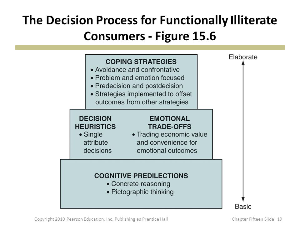The Decision Process for Functionally Illiterate Consumers - Figure 15.6 Copyright 2010 Pearson Education, Inc.