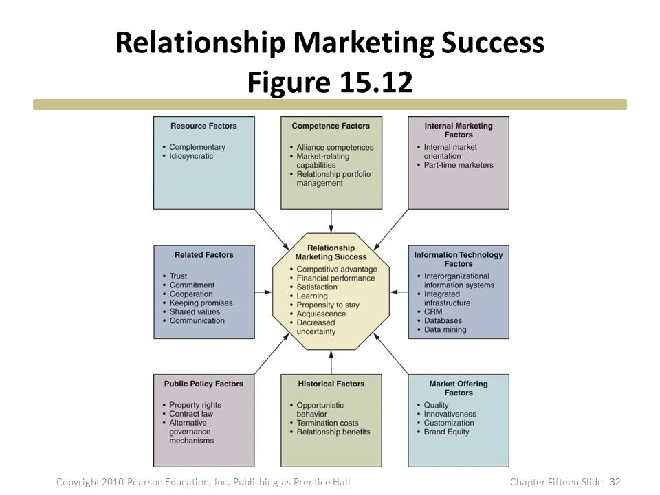 Relationship Marketing Success Figure 15.12 32 Copyright 2010 Pearson Education, Inc.