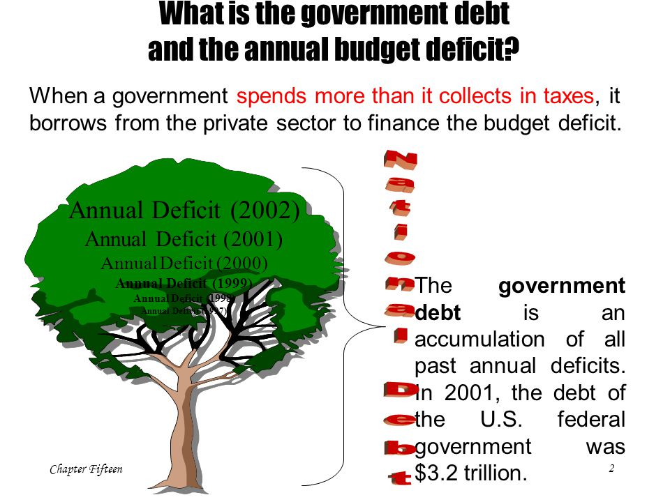 Chapter Fifteen2 What is the government debt and the annual budget deficit? Annual Deficit (2002) Annual Deficit (2001) Annual Deficit (2000) Annual D