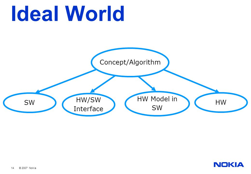 14 © 2007 Nokia Ideal World Concept/Algorithm SW HW HW Model in SW HW/SW Interface