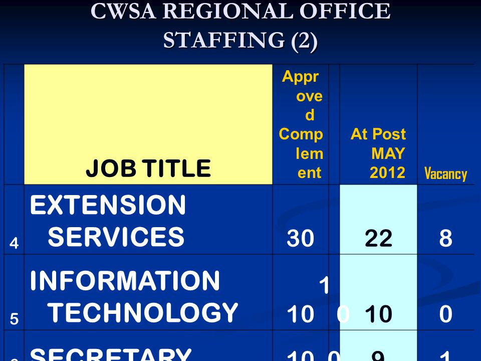 CWSA REGIONAL OFFICE STAFFING (2) JOB TITLE Appr ove d Comp lem ent At Post MAY 2012 Vacancy 4 EXTENSION SERVICES 30228 5 INFORMATION TECHNOLOGY 10 1010 0 6 SECRETARY 10091