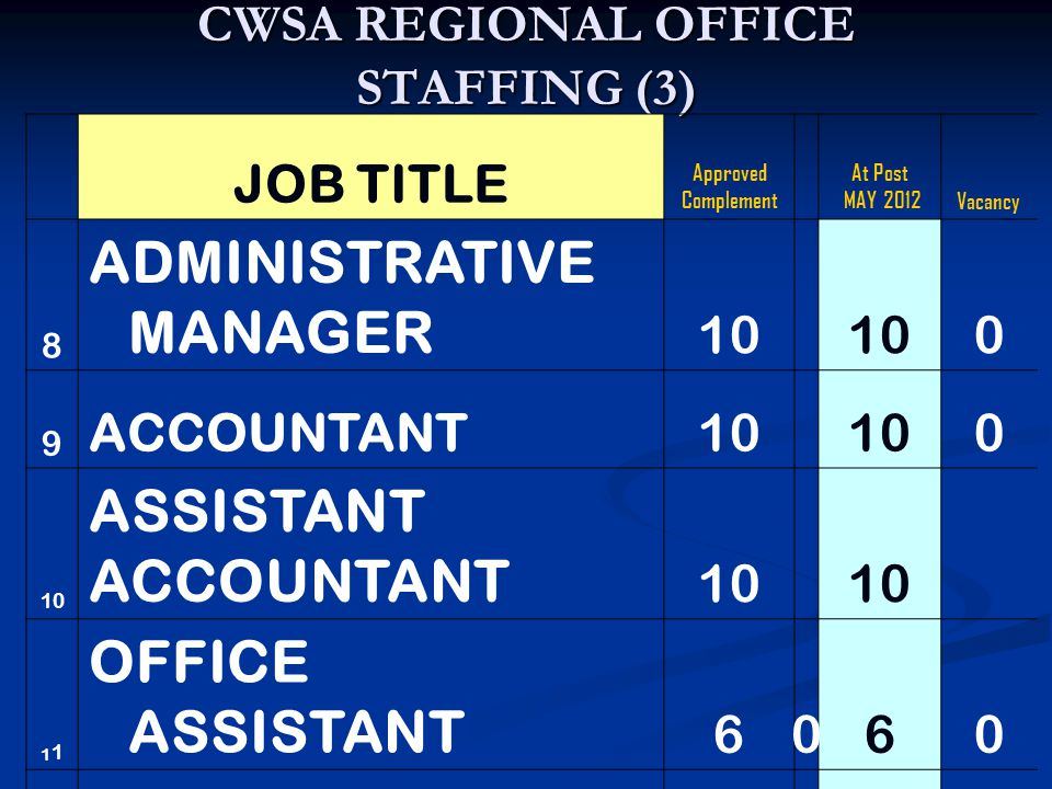 CWSA REGIONAL OFFICE STAFFING (3) JOB TITLE Approved Complement At Post MAY 2012Vacancy 8 ADMINISTRATIVE MANAGER 10 0 9 ACCOUNTANT10 0 ASSISTANT ACCOUNTANT 10 1 OFFICE ASSISTANT 6060