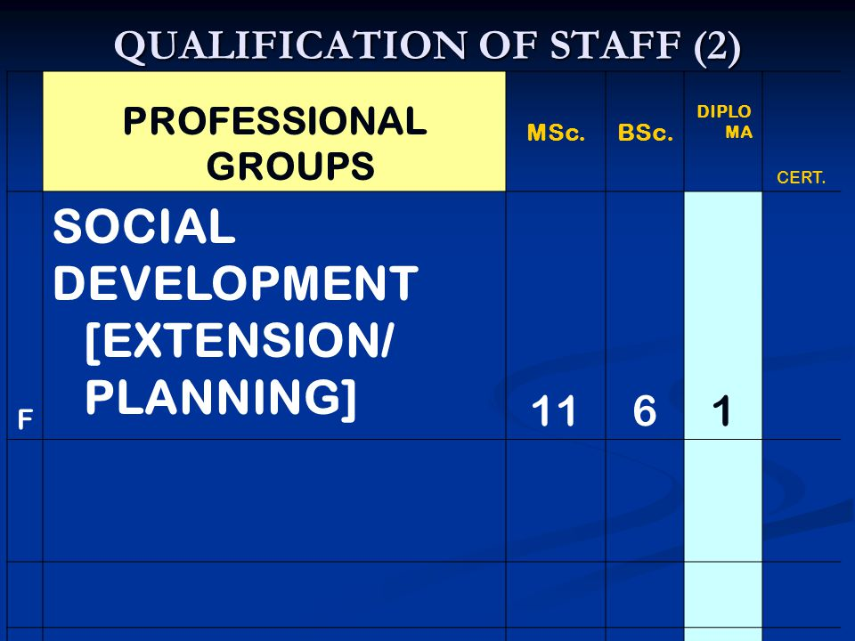 QUALIFICATION OF STAFF (2) PROFESSIONAL GROUPS MSc.