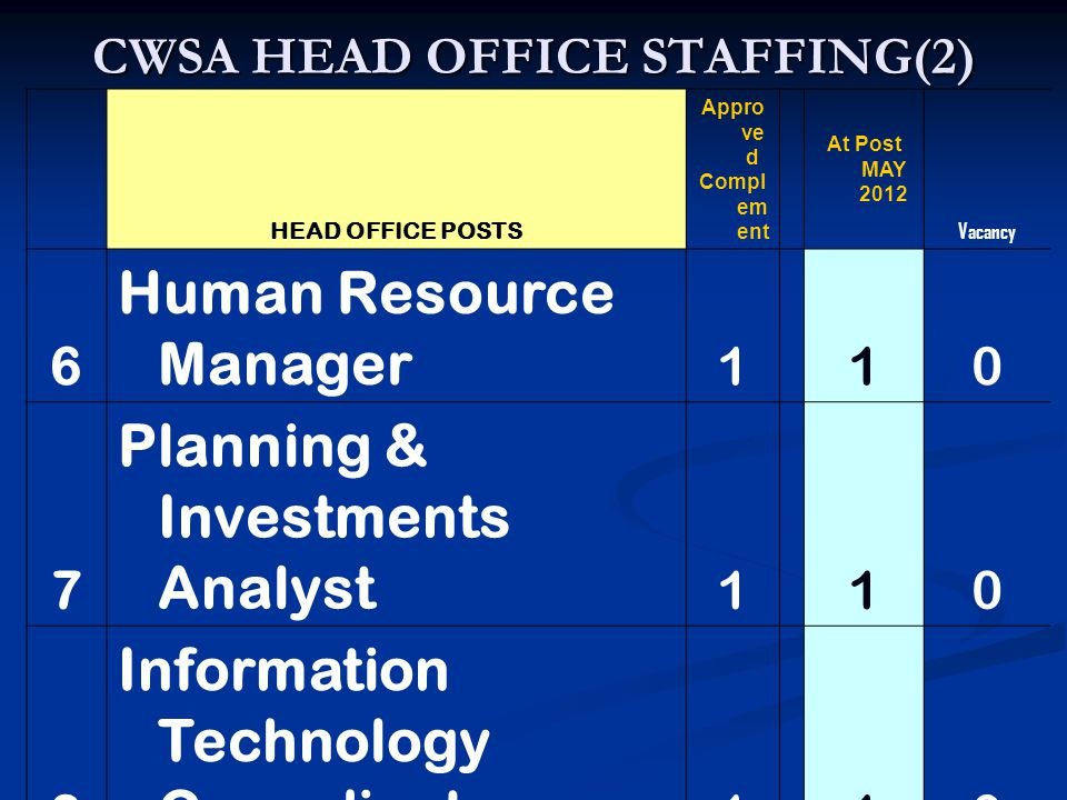 CWSA HEAD OFFICE STAFFING(2) HEAD OFFICE POSTS Appro ve d Compl em ent At Post MAY 2012 Vacancy 6 Human Resource Manager 1 10 7 Planning & Investments Analyst 1 10 8 Information Technology Co-ordinator 1 10