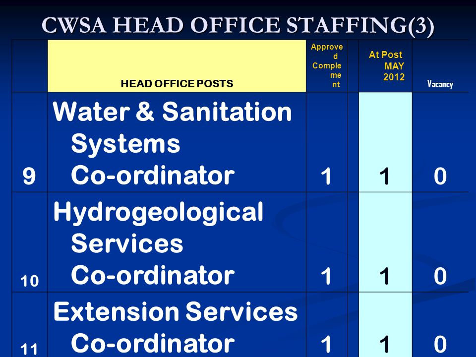CWSA HEAD OFFICE STAFFING(3) HEAD OFFICE POSTS Approve d Comple me nt At Post MAY 2012 Vacancy 9 Water & Sanitation Systems Co-ordinator 1 10 10 Hydrogeological Services Co-ordinator 1 10 11 Extension Services Co-ordinator 1 10
