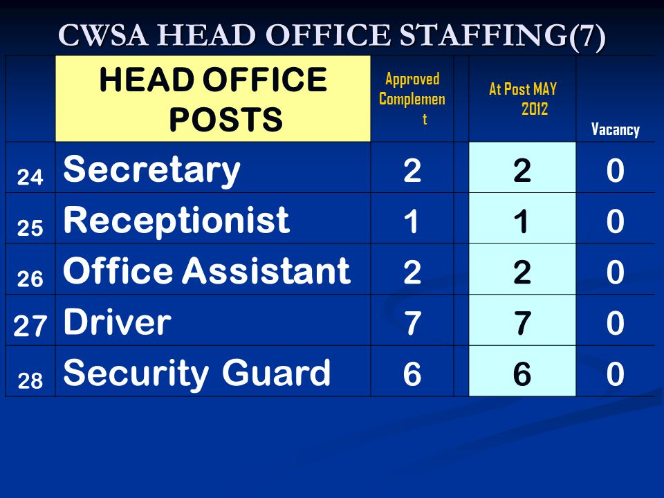 CWSA HEAD OFFICE STAFFING(7) HEAD OFFICE POSTS Approved Complemen t At Post MAY 2012 Vacancy 24 Secretary 2 20 25 Receptionist 1 10 26 Office Assistant 2 20 27 Driver 770 28 Security Guard 660