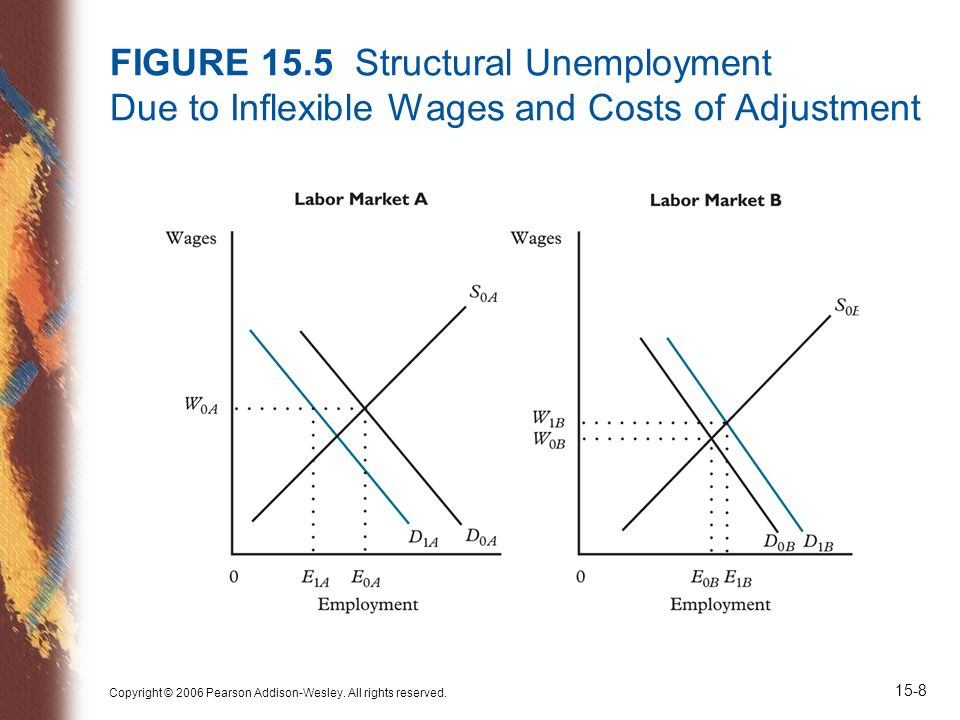 Copyright © 2006 Pearson Addison-Wesley. All rights reserved. 15-9 FIGURE 15.6 The Wage Curve