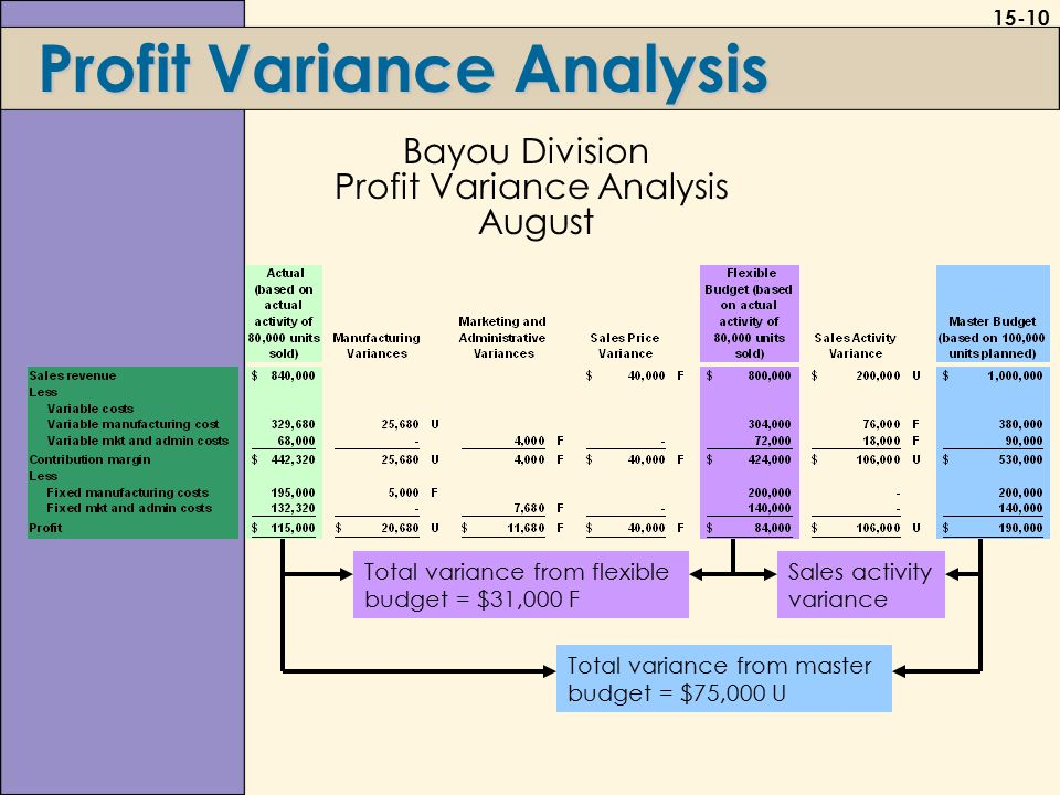 15-10 Profit Variance Analysis Bayou Division Profit Variance Analysis August Total variance from master budget = $75,000 U Total variance from flexible budget = $31,000 F Sales activity variance