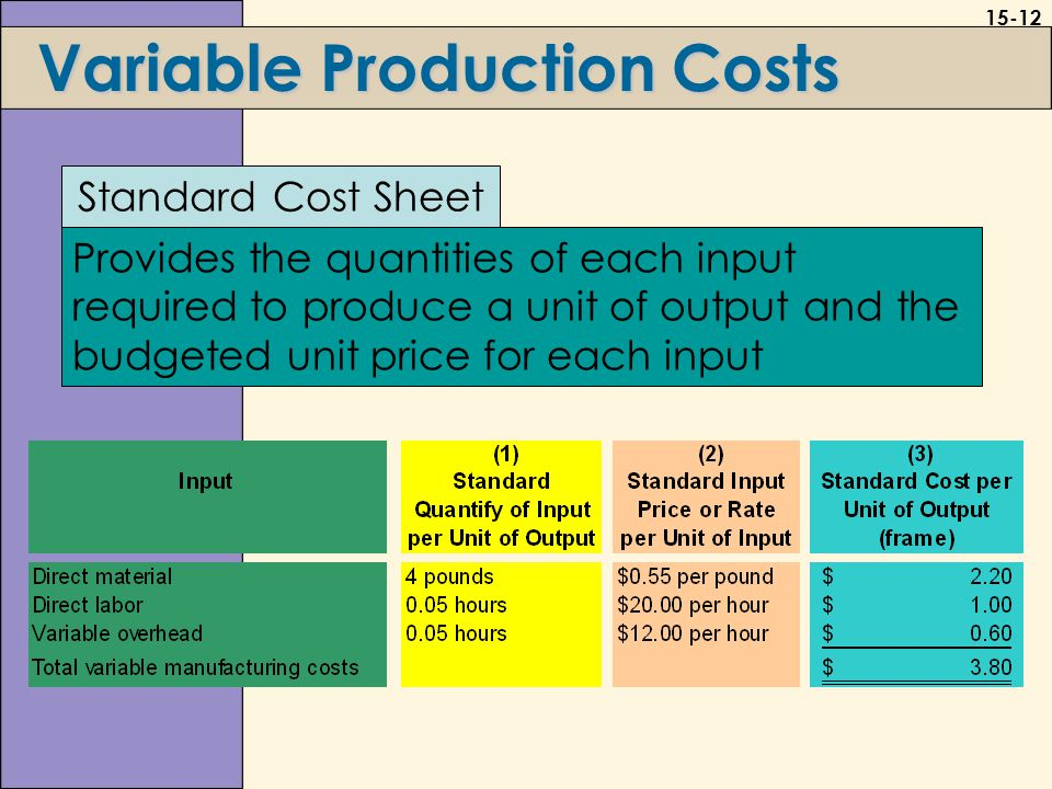 15-12 Variable Production Costs Provides the quantities of each input required to produce a unit of output and the budgeted unit price for each input Standard Cost Sheet