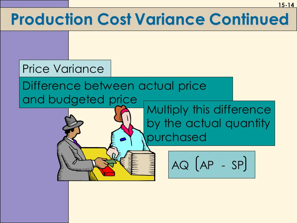 15-14 Production Cost Variance Continued Price Variance Difference between actual price and budgeted price Multiply this difference by the actual quantity purchased AQ AP - SP