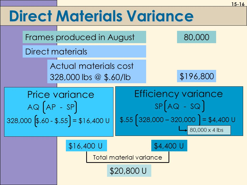 15-16 Direct Materials Variance Frames produced in August80,000 Direct materials Actual materials cost 328,000 lbs @ $.60/lb $196,800 Price variance AQ AP - SP 328,000 $.60 - $.55= $16,400 U Efficiency variance SP AQ - SQ $.55 328,000 – 320,000= $4,400 U 80,000 x 4 lbs $16,400 U$4,400 U $20,800 U Total material variance